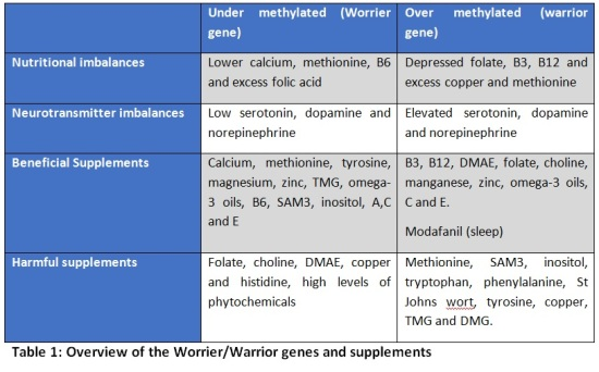 Supplements vs  Nutraceuticals: The genetics behind